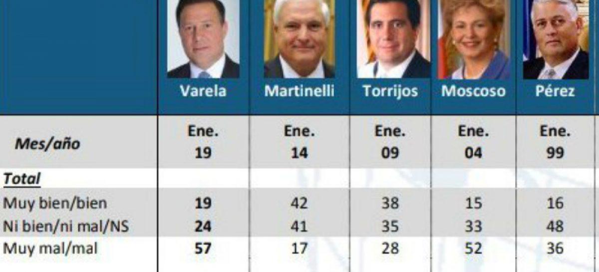 Gallup Panamá: Martinelli es el presidente mejor evaluado