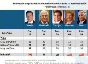 Gallup Panamá: Martinelli es el presidente mejor evaluado desde 1990 y Varela el peor