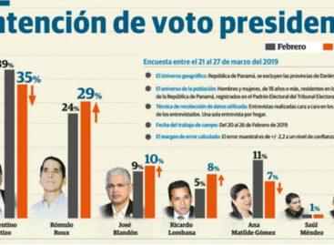 Roux aumenta en intención de voto y Nito Cortizo cae según nueva encuesta de Doxa